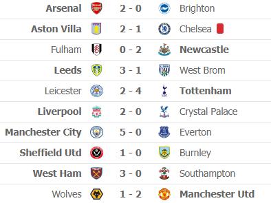 Nghẹt thở cuộc đua top 4 Premier League: Gareth Bale bất ngờ định đoạt số phận Chelsea - Ảnh 8.