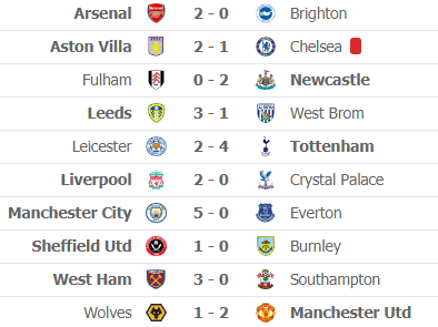 Nghẹt thở cuộc đua top 4 Premier League: Chelsea lách qua khe cửa hẹp nhờ golf thủ Xứ Wales - Ảnh 1.
