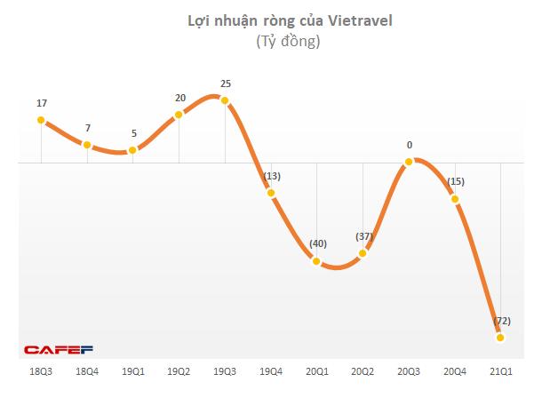 Lỗ của Vietravel tăng vọt lên 72 tỷ đồng trong quý đầu hãng hàng không đi vào vận hành - Ảnh 1.