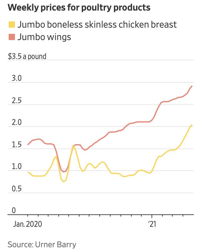 Mỹ: Thịt gà rơi vào tình trạng thiếu hụt và giá tăng cao chưa từng thấy, các chuỗi đồ ăn nhanh không kịp đáp ứng nhu cầu - ảnh 1