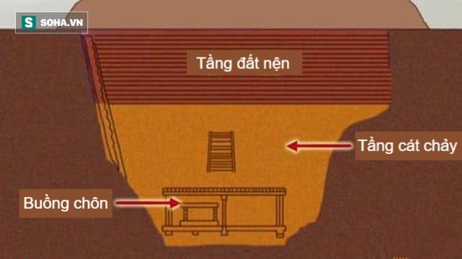 Ngôi mộ cổ bị trộm đột nhập trên dưới 30 lần nhưng không một báu vật nào mất đi: Chủ mộ đã quá cao tay! - Ảnh 3.