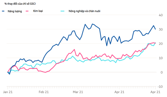VDSC: Việt Nam đang đối mặt với áp lực lạm phát do đâu?  - Ảnh 2.