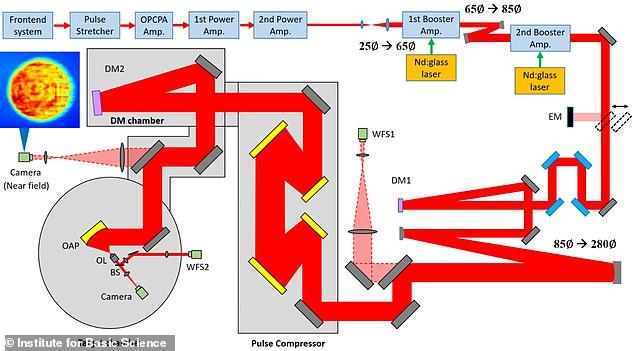 Tạo ra tia laser khủng, tương đương rọi toàn bộ ánh Mặt trời trên Trái đất vào một tế bào - Ảnh 2.