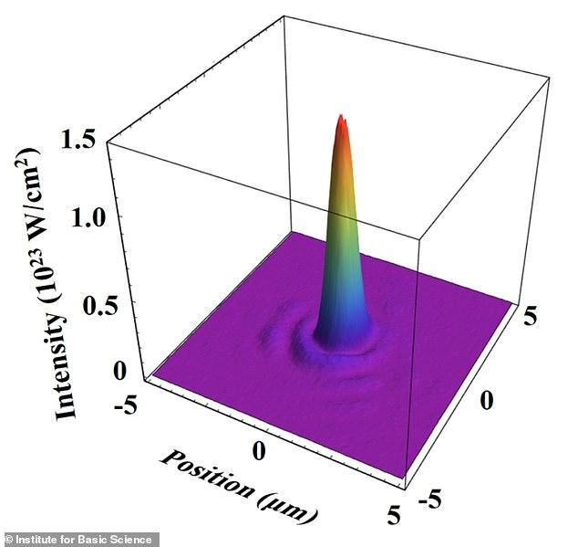 Tạo ra tia laser khủng, tương đương rọi toàn bộ ánh Mặt trời trên Trái đất vào một tế bào - Ảnh 3.