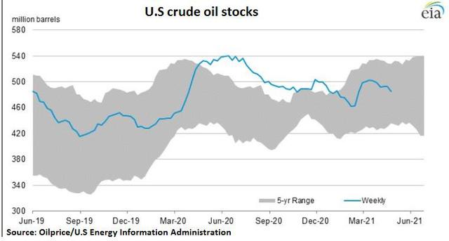 Thị trường dầu mỏ hoang mang trước mớ hỗn độn thông tin tác động trái chiều  - Ảnh 1.