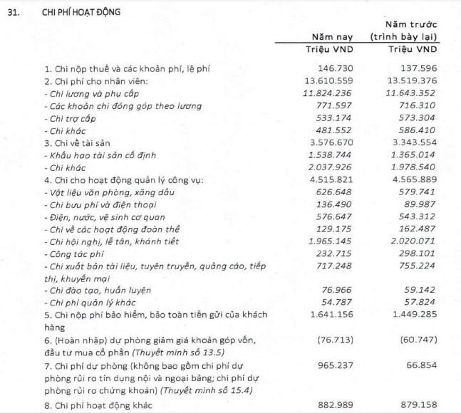 Lợi nhuận giảm, Agribank vẫn chi gần 2000 tỷ cho hội nghị, lễ tân, khánh tiết - Ảnh 1.