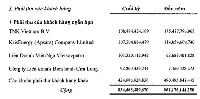 PV Drilling có công nợ hơn 100 tỷ đồng với công ty con của nhà thầu Singapore vừa nộp đơn phá sản  - Ảnh 1.