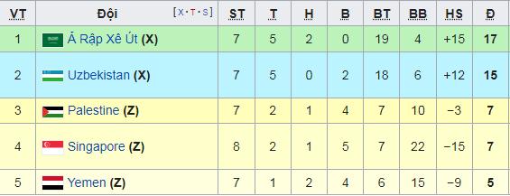 Vòng loại World Cup: Đội bóng hạng 148 FIFA chơi quả cảm, báo tin vui cho tuyển Việt Nam - Ảnh 2.