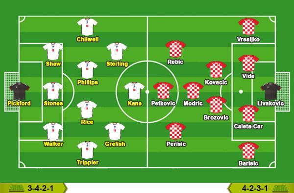 Anh - Croatia: Tam Sư phục hận - Ảnh 4.
