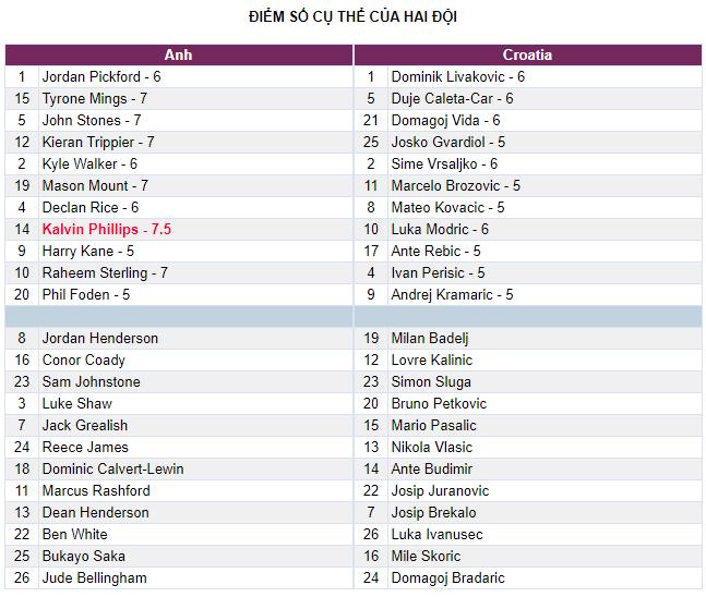 Chấm điểm Anh 1-0 Croatia: Nỗi buồn của Harry Kane - Ảnh 2.