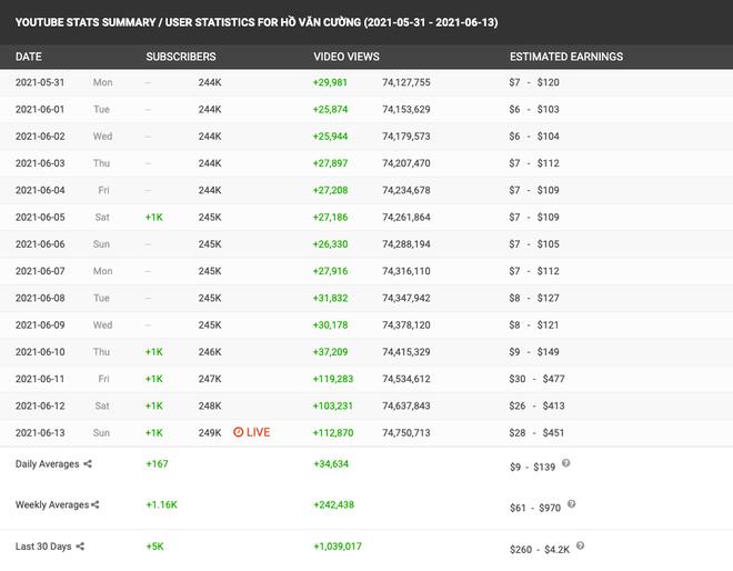 Phi Nhung nói cát-xê Hồ Văn Cường chỉ hơn 1 tỷ đồng, netizen làm toán chất vấn: Doanh thu khủng từ YouTube thì sao? - Ảnh 3.