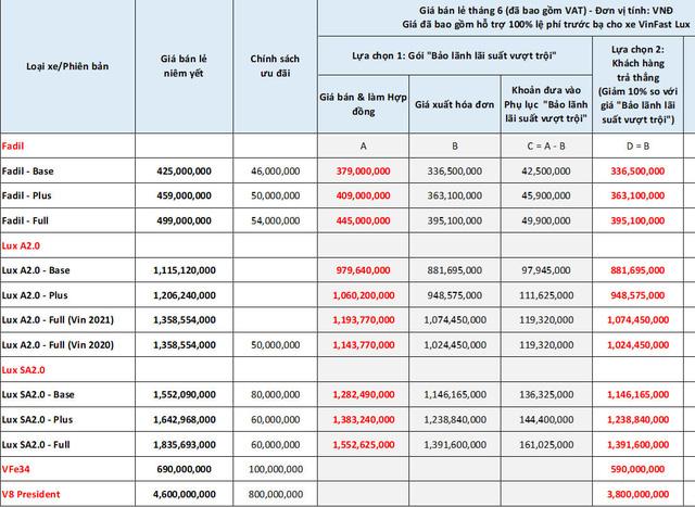 Đại lý bán VinFast Fadil giá thấp nhất 336,5 triệu đồng - Quyết tâm chinh phục ngôi vương thị trường ô tô Việt Nam - Ảnh 2.
