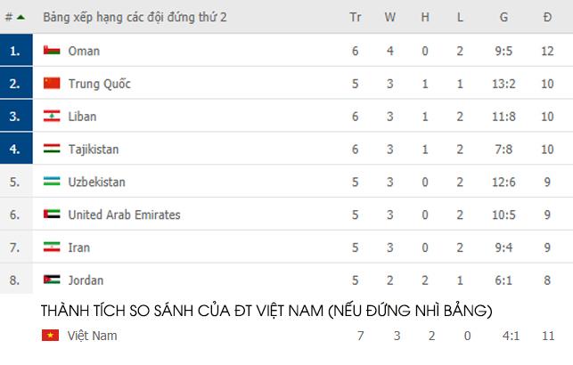 [CẬP NHẬT] Tổng hợp diễn biến vòng loại World Cup 2022: Việt Nam chính thức loại được 2 đối thủ cạnh tranh - Ảnh 1.