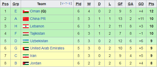 Binh đoàn xứ Chuột túi báo tin vui, ĐT Việt Nam chính thức đi tiếp ở vòng loại World Cup - Ảnh 1.