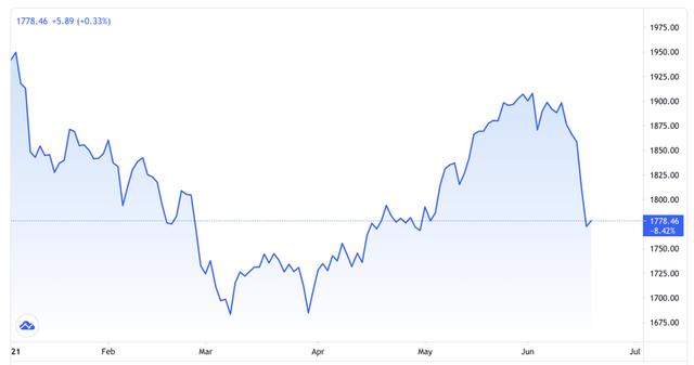 Giá vàng lao dốc mạnh nhất 7 tháng vì sự cứng rắn của Fed - Ảnh 1.