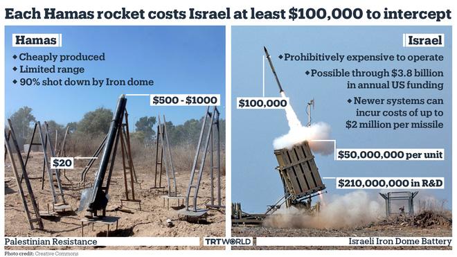 Israel sắp nhận viện trợ Mỹ cho hệ thống Vòm Sắt: Bất ngờ điểm đến của 1 tỷ USD! - Ảnh 2.