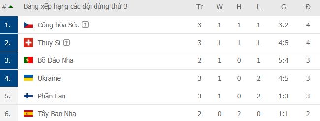 Bảng xếp hạng Euro 2020: Xác định 12 đội đi tiếp; Ronaldo và BĐN đường rộng thênh thang - Ảnh 1.