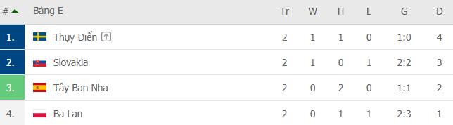Bảng xếp hạng Euro 2020: Xác định 12 đội đi tiếp; Ronaldo và BĐN đường rộng thênh thang - Ảnh 2.
