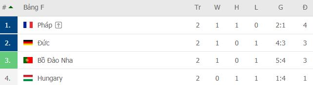 Bảng xếp hạng Euro 2020: Xác định 12 đội đi tiếp; Ronaldo và BĐN đường rộng thênh thang - Ảnh 3.
