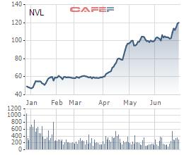 Cổ phiếu Novaland (NVL) vượt 120.000 đồng, chủ tịch Bùi Thành Nhơn tiếp tục đứng ra đảm bảo cho kế hoạch phát hành mới 300 tỷ trái phiếu - Ảnh 1.