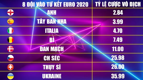 Ứng cử viên vô địch EURO 2020: Anh soán ngôi Pháp - Ảnh 2.