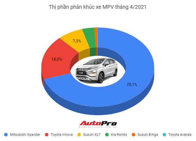 Suzuki Ertiga giảm sốc gần 70 triệu tại đại lý: Bản full option chưa đến 500 triệu, quyết cạnh tranh Mitsubishi Xpander - Ảnh 3.