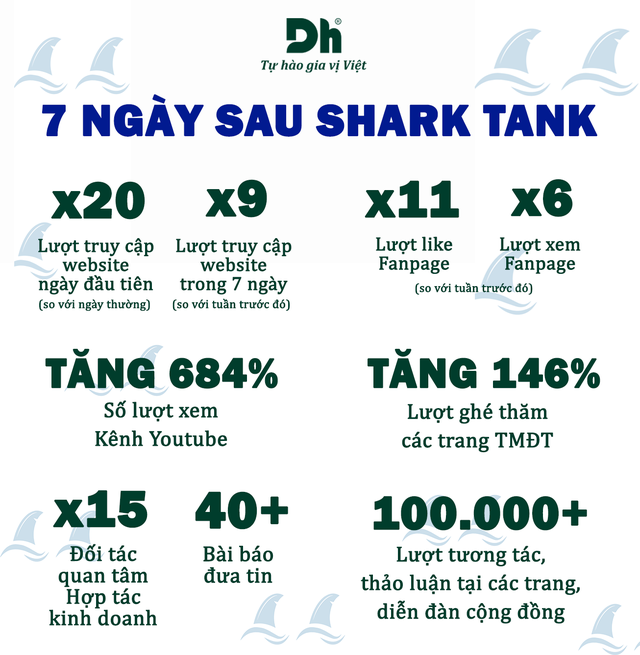 """Ra về tay trắng từ Shark Tank vì không chịu xuống giá các shark """"mặc cả"""", Dh Foods vừa """"khoe"""" đã gọi được gấp đôi vốn từ các nhà đầu tư """"Friends"""" - Ảnh 2."""