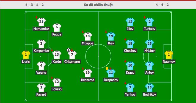 Giroud lập cú đúp trong ngày Benzema dính chấn thương, Pháp thắng trận giao hữu cuối trước Euro - Ảnh 1.