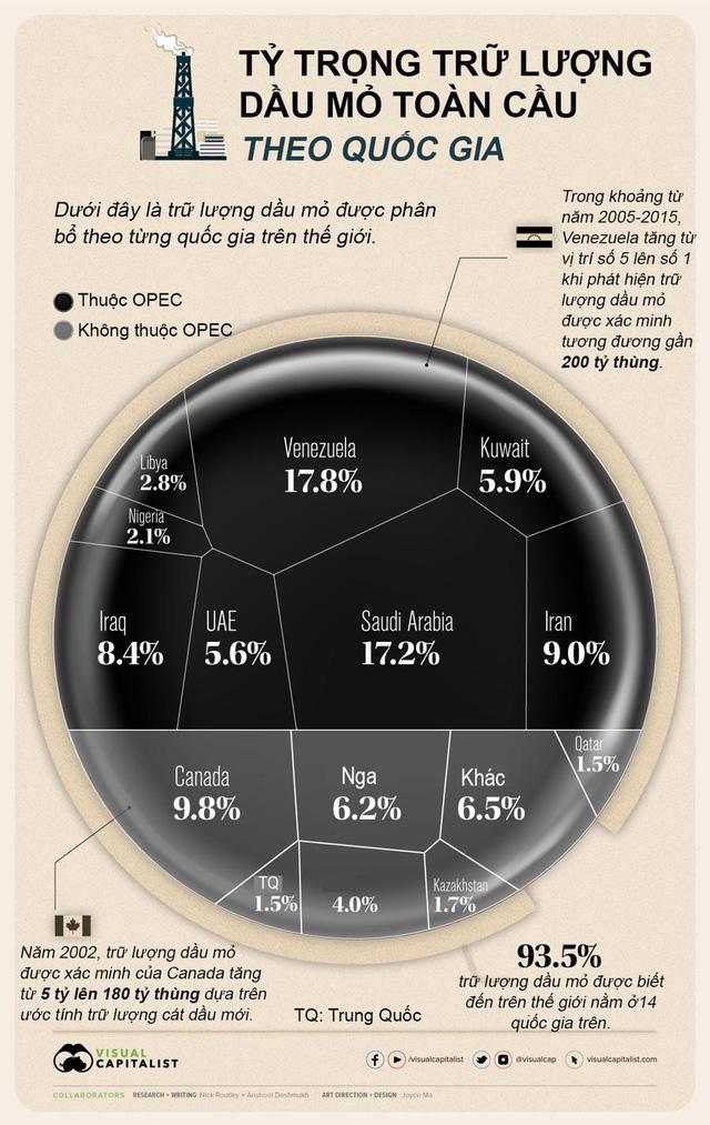 Quốc gia nào có trữ lượng dầu mỏ lớn nhất thế giới?  - Ảnh 1.