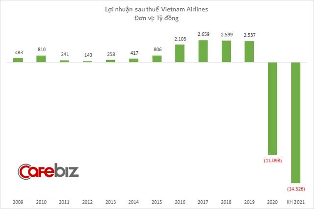 Vietnam Airlines lỗ 10.788 tỷ đồng sau 6 tháng, dự kiến cả năm 2021 lỗ hơn 14.000 tỷ đồng - Ảnh 1.