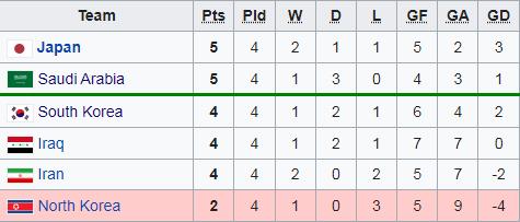 Vòng loại World Cup: Bi kịch ở Doha & bàn thua cay đắng bậc nhất lịch sử bóng đá Nhật Bản - Ảnh 4.