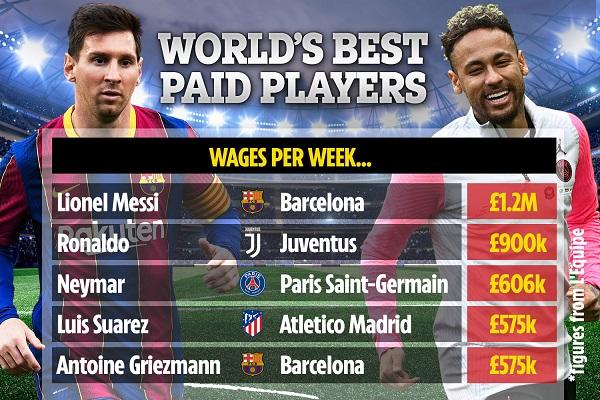 Giảm nửa lương, Messi vẫn bỏ xa Ronaldo và Neymar - Ảnh 1.