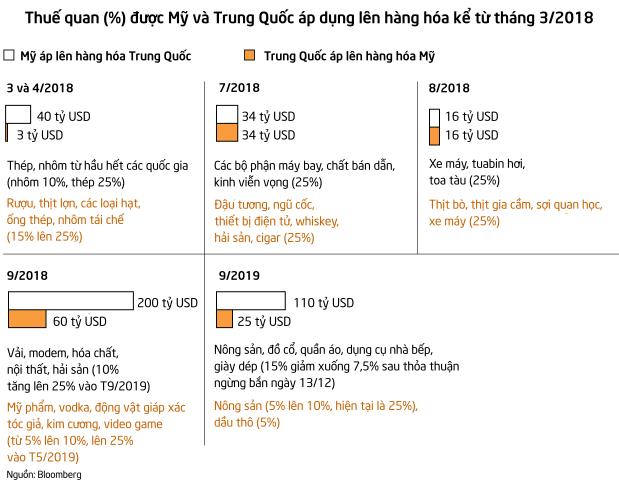 Như chưa hề có cuộc chiến thuế quan: Hàng hóa vận chuyển giữa Mỹ và Trung Quốc vẫn bùng nổ bất chấp đại dịch - Ảnh 3.