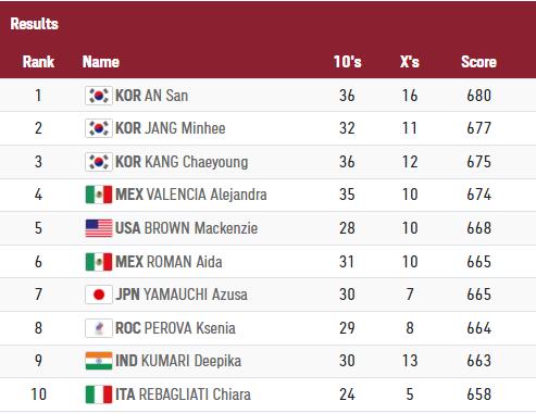 Olympic Tokyo: Cung thủ hot girl Việt Nam 18 lần bắn điểm 10, lộ diện đối thủ ở vòng 1/32 - Ảnh 2.