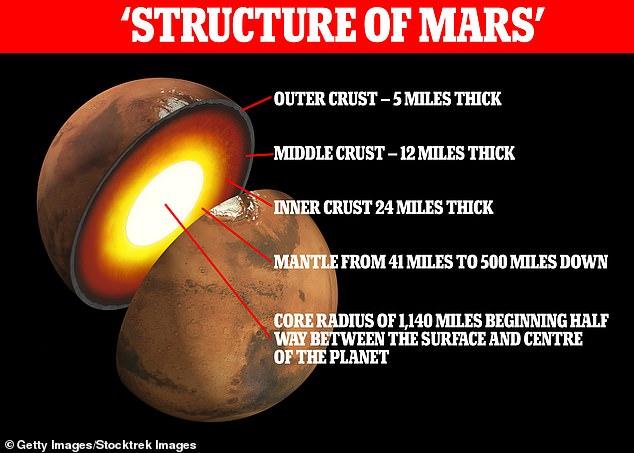 Lần đầu tiên trong lịch sử lõi sao Hỏa được nhìn thấu: Nhà khoa học phải tự sửa sai! - Ảnh 1.