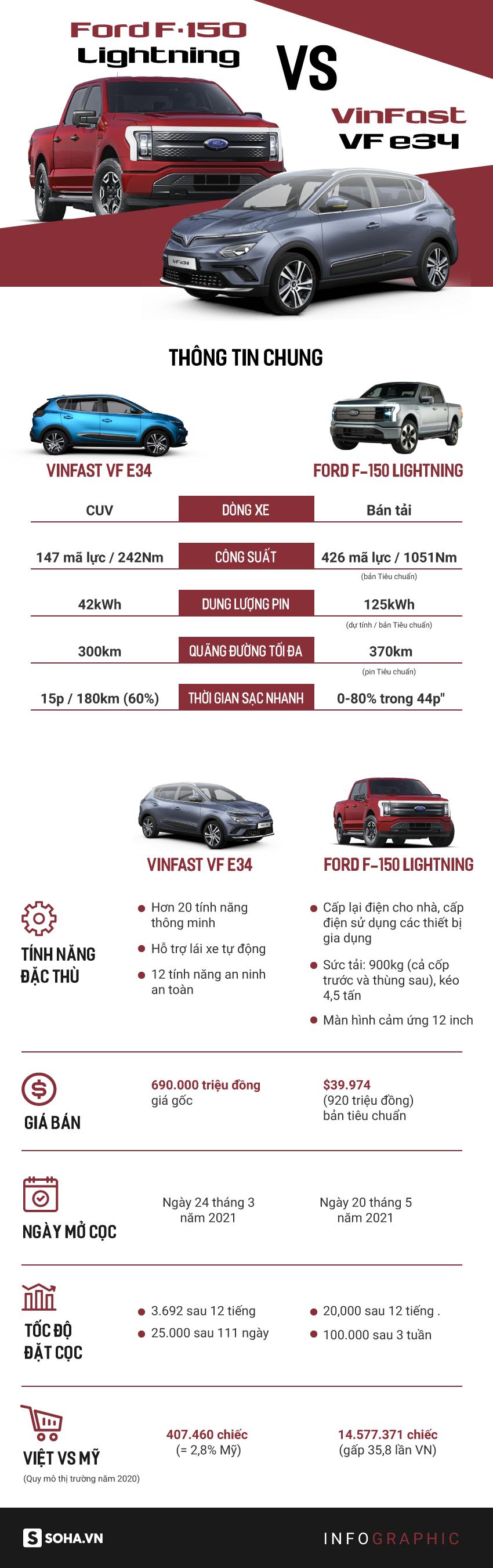 VinFast VF e34 chạm trán mẫu xe quốc hồn quốc túy Mỹ: Thật bất ngờ - tám lạng nửa cân! - Ảnh 1.