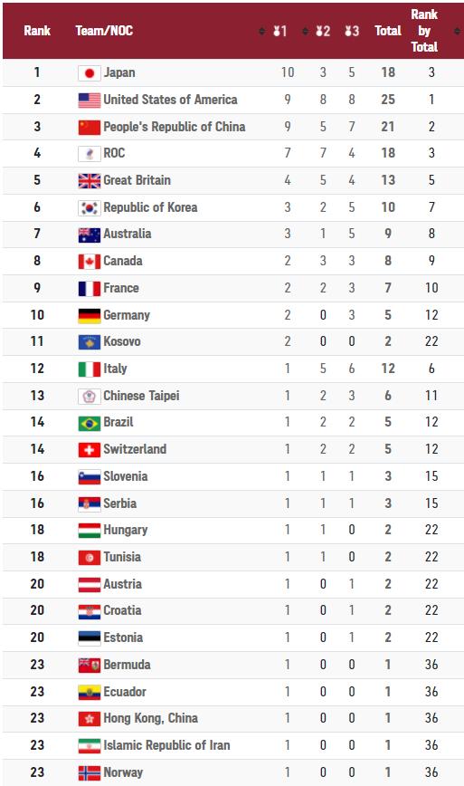 CẬP NHẬT BXH Olympic Tokyo 2020 (27/7): Nhật Bản vươn lên mạnh mẽ, vượt mặt cả Trung Quốc lẫn Mỹ - Ảnh 1.
