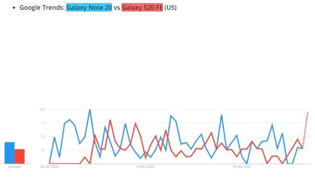 Tin buồn cho những người dùng yêu thích dòng Galaxy Note - Ảnh 2.
