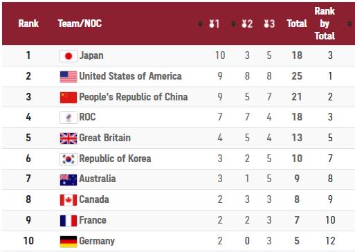 Trung Quốc nhận 3 thất bại khó nuốt tại Olympic, mất 3 HCV tưởng như đã nắm chắc trong tay - Ảnh 7.
