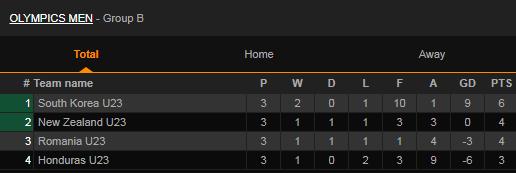 Bóng đá Olympic: Hàn Quốc đè bẹp đội Bắc Mỹ, hoàn tất màn ngược dòng hủy diệt ở bảng B - Ảnh 3.