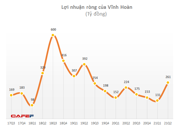 Vĩnh Hoàn (VHC) được chấp thuận mua 200.000 liều vắc xin Nanocovax, giá 120.000 đồng/liều chưa bao gồm thuế VAT  - Ảnh 1.