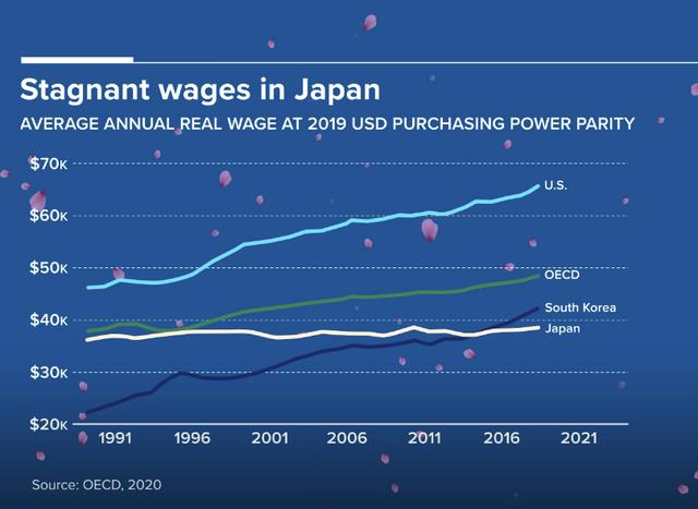 Tốn 20 tỷ USD tổ chức Olympic giữa đại dịch, người dân Nhật Bản đang ngày càng nghèo hơn - Ảnh 2.