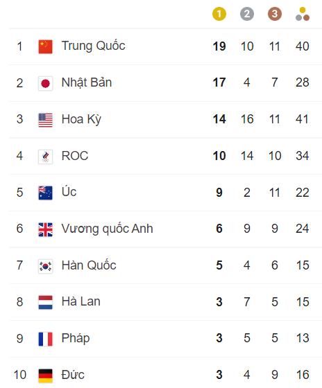 TRỰC TIẾP Olympic 2020 ngày 31/7: Cơ hội giành huy chương cuối cùng của đoàn Việt Nam - Ảnh 1.