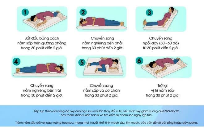 BS Trương Hữu Khanh: Hướng dẫn tư thế nằm giúp cải thiện oxy phổi cho F0 điều trị tại nhà khi cảm thấy mệt - Ảnh 1.