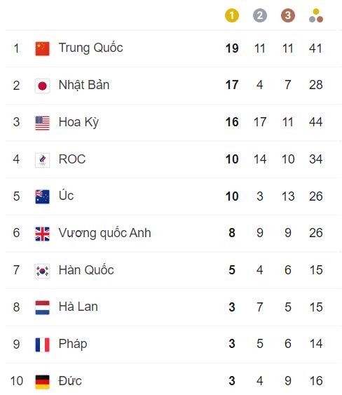TRỰC TIẾP Olympic 2020 ngày 31/7: Quách Thị Lan bất ngờ lọt vào vòng bán kết nội dung 400m vượt rào - Ảnh 1.