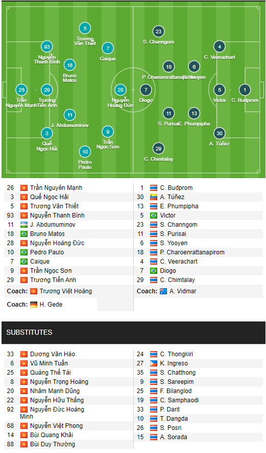 TRỰC TIẾP AFC Champions League: Viettel vs Pathum United (21h00) - Ảnh 3.