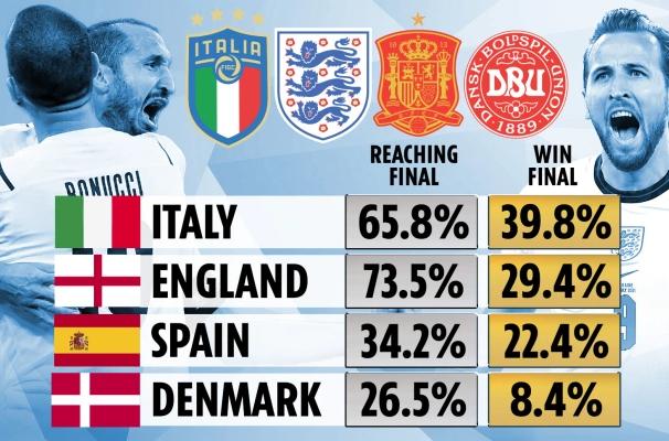 Siêu máy tính dự đoán Anh có 29,4% cơ hội vô địch - Ảnh 1.