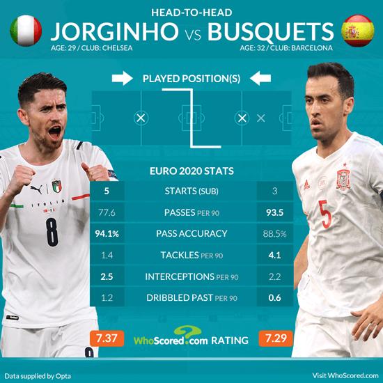 Nhận định Italia vs Tây Ban Nha: Chiến thắng xứng đáng cho đội xứng đáng hơn - Ảnh 1.