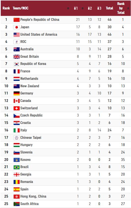TRỰC TIẾP Olympic 2020 (1/8): Nhật Bản, Mỹ nỗ lực bám đuổi Trung Quốc - Ảnh 1.