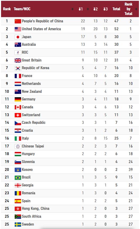 TRỰC TIẾP Olympic 2020 (1/8): VĐV Mỹ phá kỷ lục thế giới, có HCV thứ tư tại Olympic Tokyo - Ảnh 1.